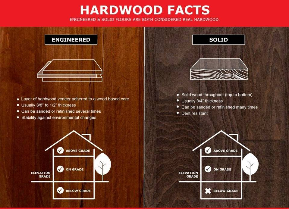 Hardwood Grade Levels