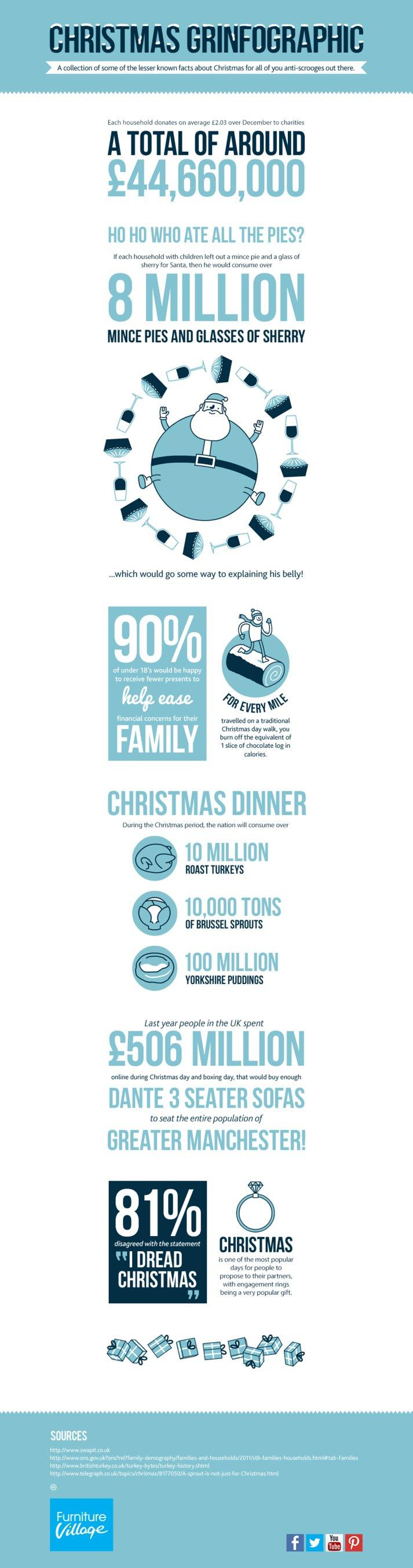 christmas grinfographic