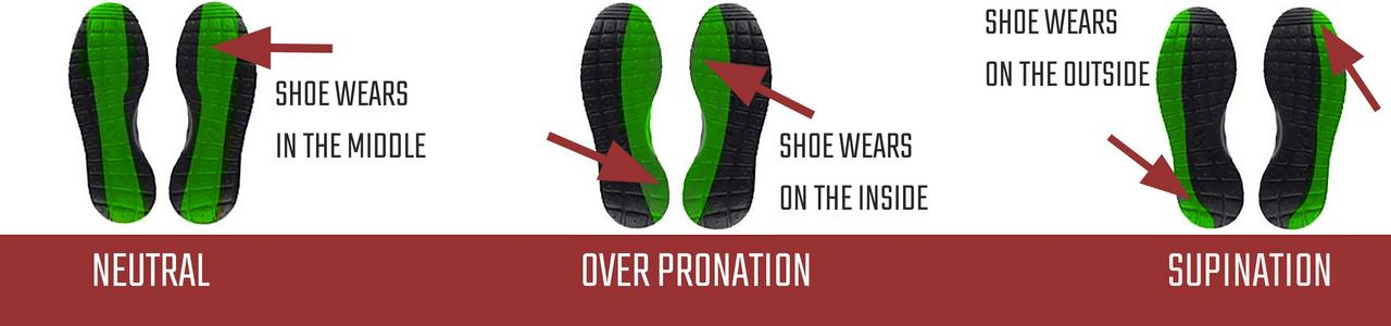 What Is Pronation And Supination