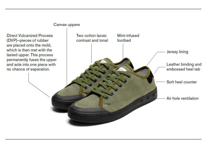 The Standard Issue Sneaker