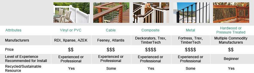 Decking Railing Comparison image