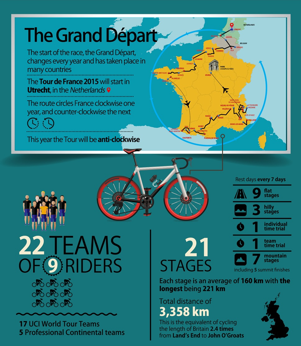 Tour de France Facts | Tour de France 2015