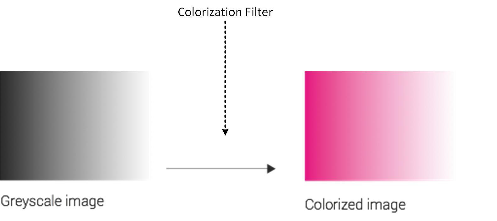 Colorization-filter