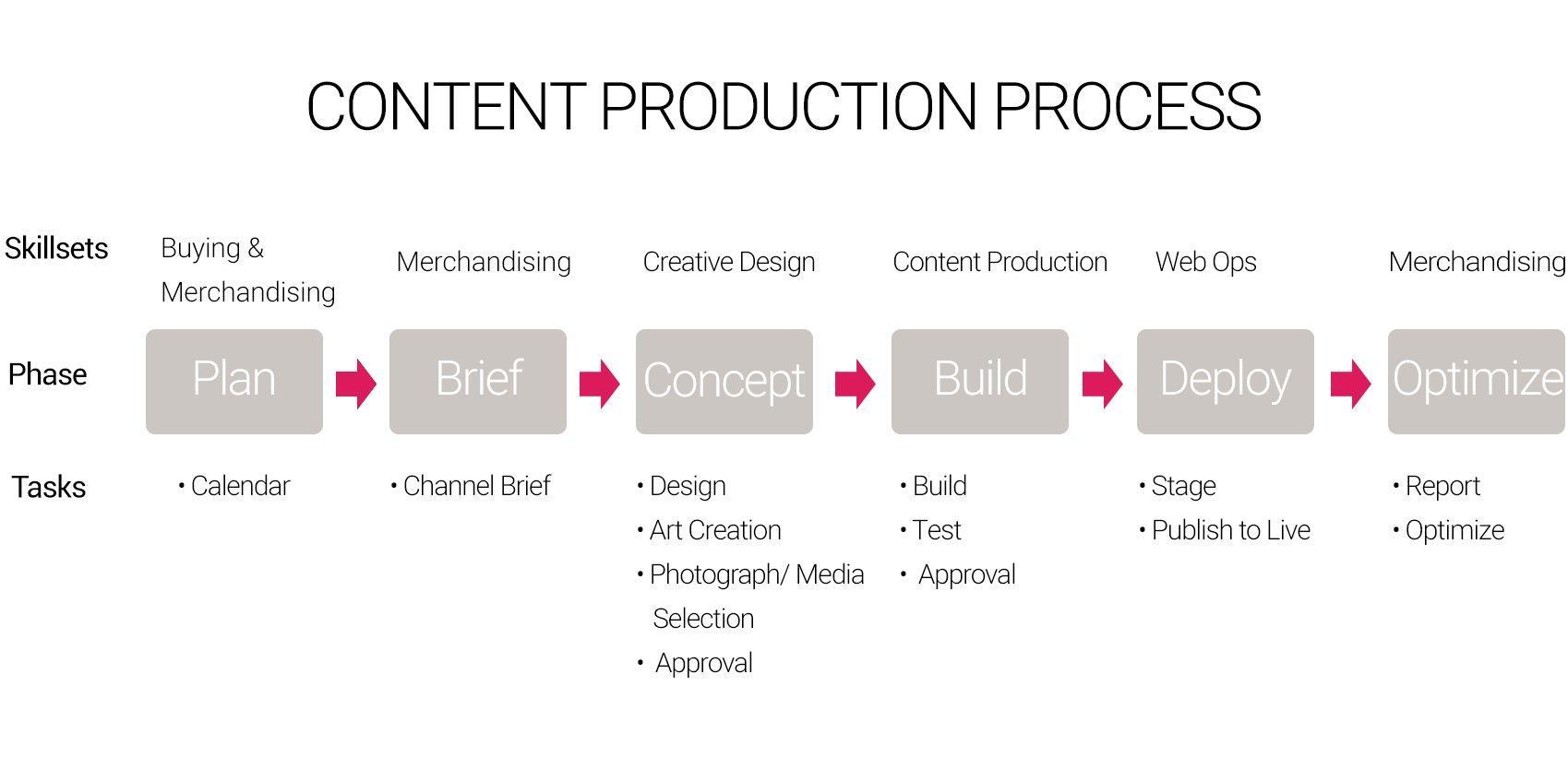 ContentProductionProcess_1