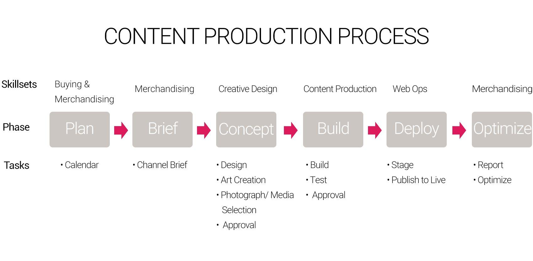 getting more from your content production amplience