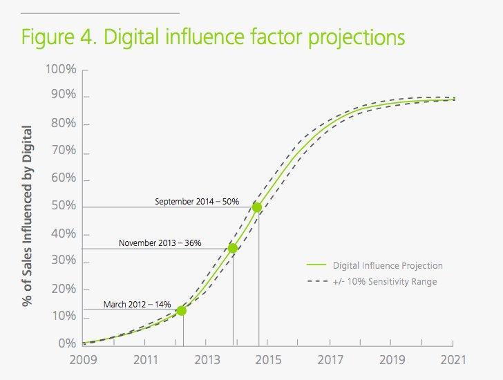 Deloitte-offline-graph