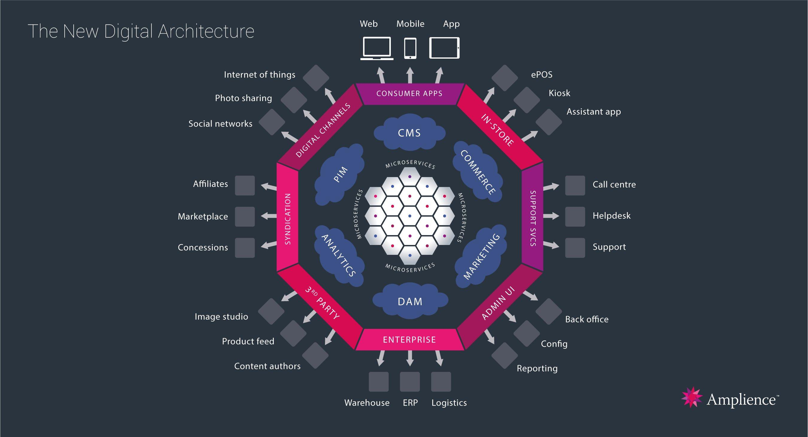 Digital- Architecture-diagram