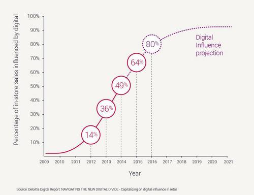 DigitalInfluence2017