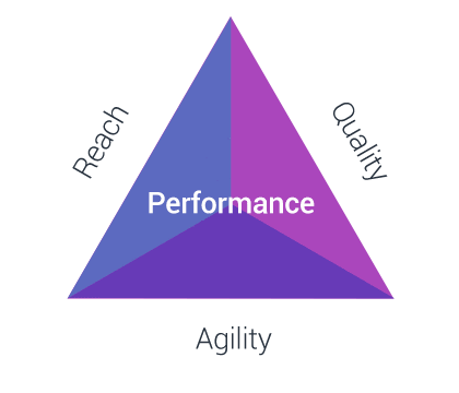 fig-challenges-performance