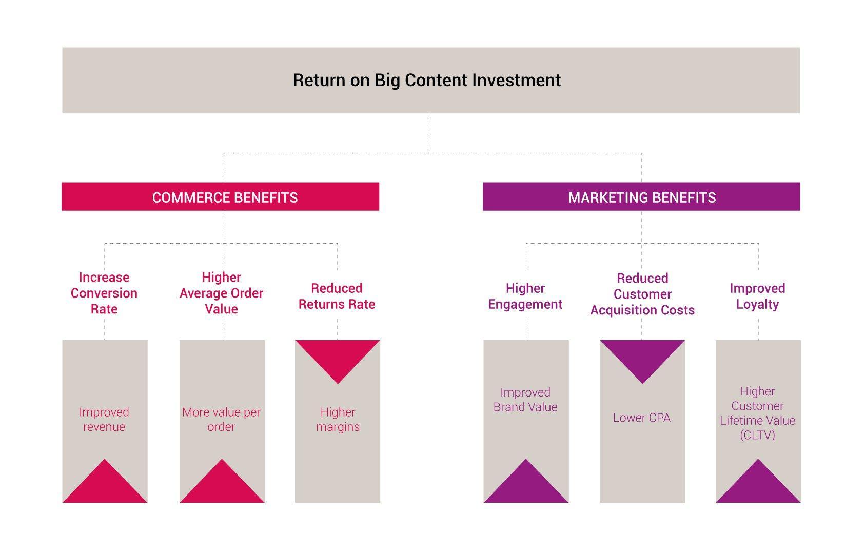 fig-roi-content-investment-return_1