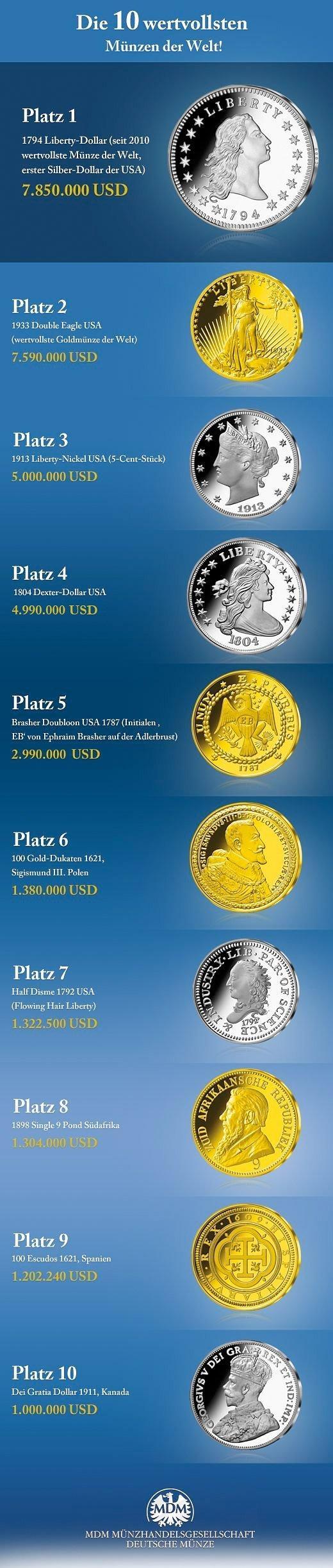 Die Wertvollsten Münzen Der Welt Mdm Deutsche Münze