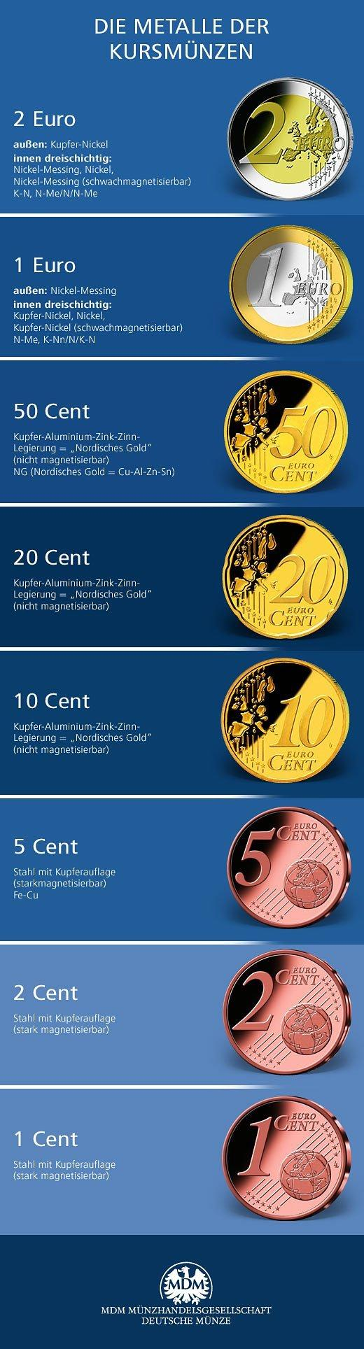 Münzmetalle übersicht Mdm Deutsche Münze