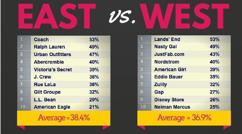 EastVWest