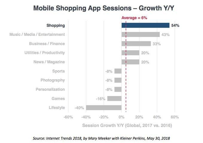 Mobile Shopping App Session_Mary Meeker 2018