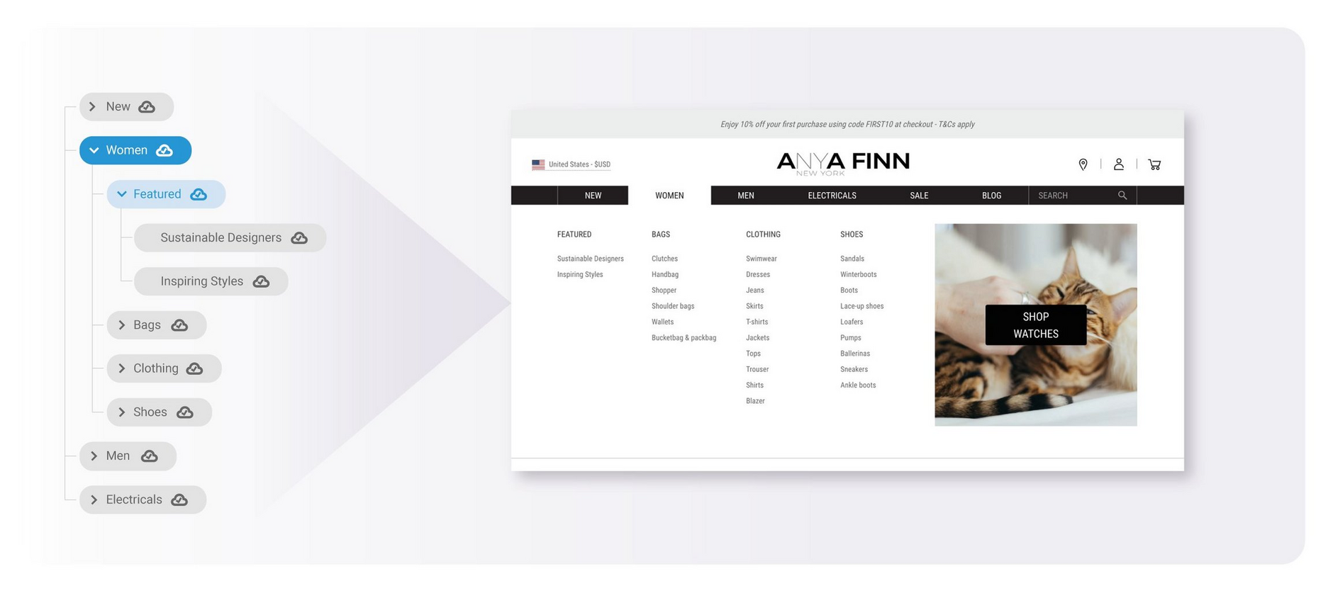 An example use case: a site menu