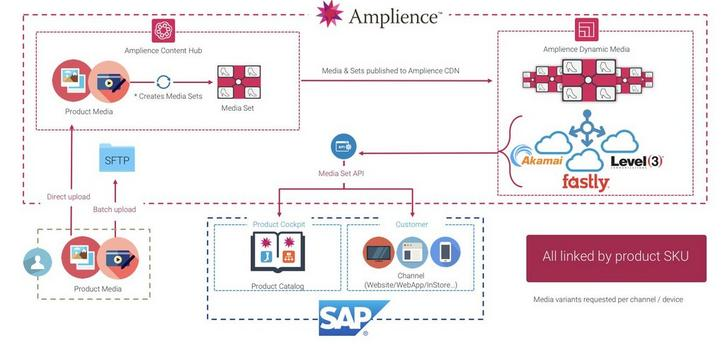 The architecture of the Amplience SAP Commerce Cloud integration