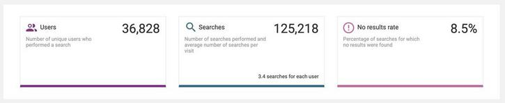The index overview widget shows the total number of users, total searches and the percentage of searches that returned no results