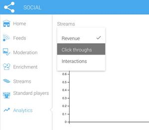 You can view the analytics graph for revenue, click throughs and interactions