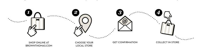 Click & Collect steps