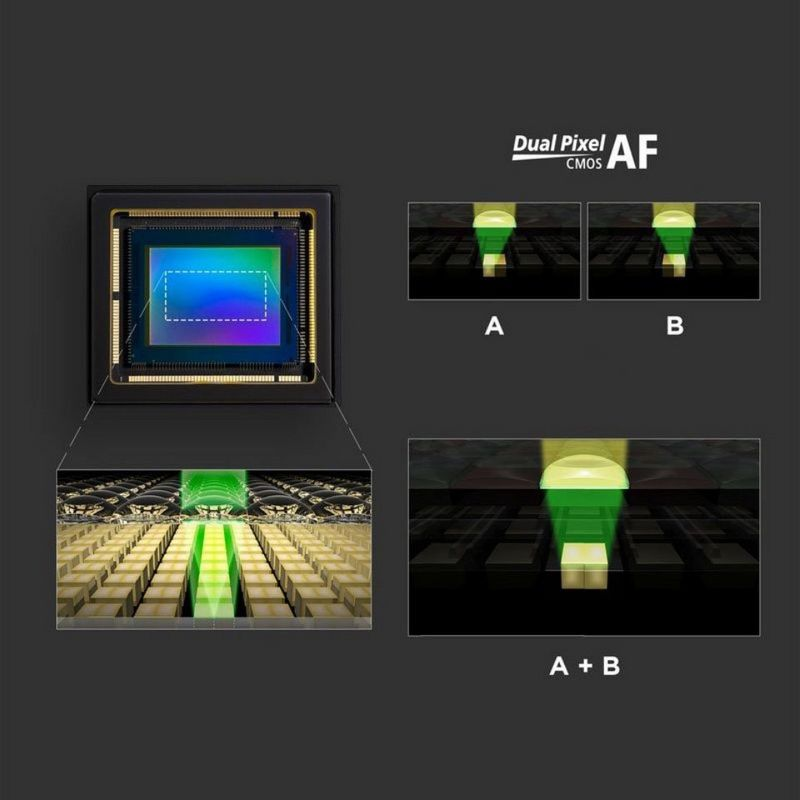 Dual Pixel CMOS AF technology