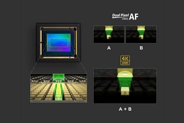 Dual Pixel CMOS AF - How it works
