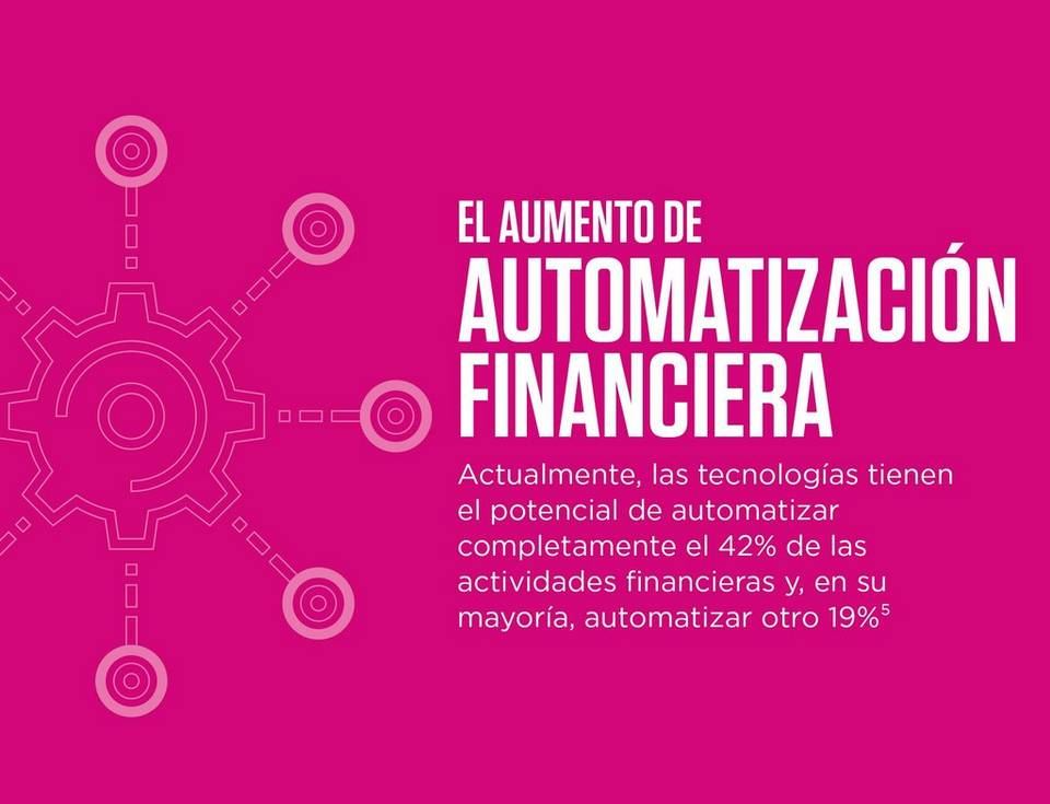 The rise of finance automation currently technologies have the potential to fully automate 42% of finance activities and mostly automate a further 19%
