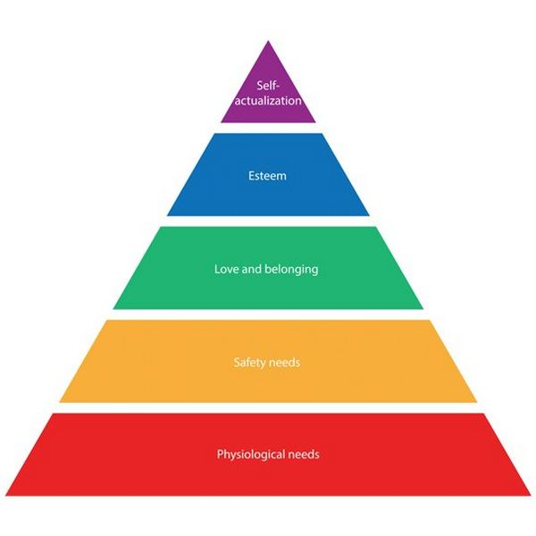 A diagram of the pyramid that represents Maslow's Hierarchy of Needs, from bottom to top: Physiological, safety, love and belonging, esteem and self-actualisation.
