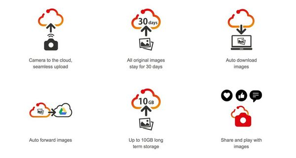 Icons explaining how Canon's image.canon cloud storage system works.
