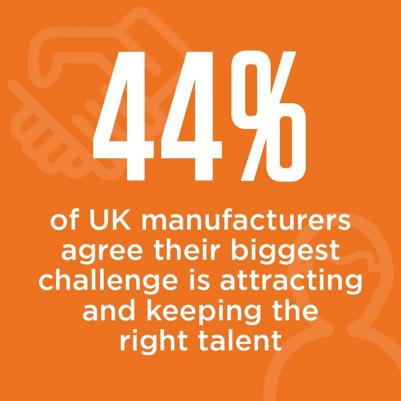 44% of UK manufacturers agree their biggest challenge is attracting and keeping the right talent