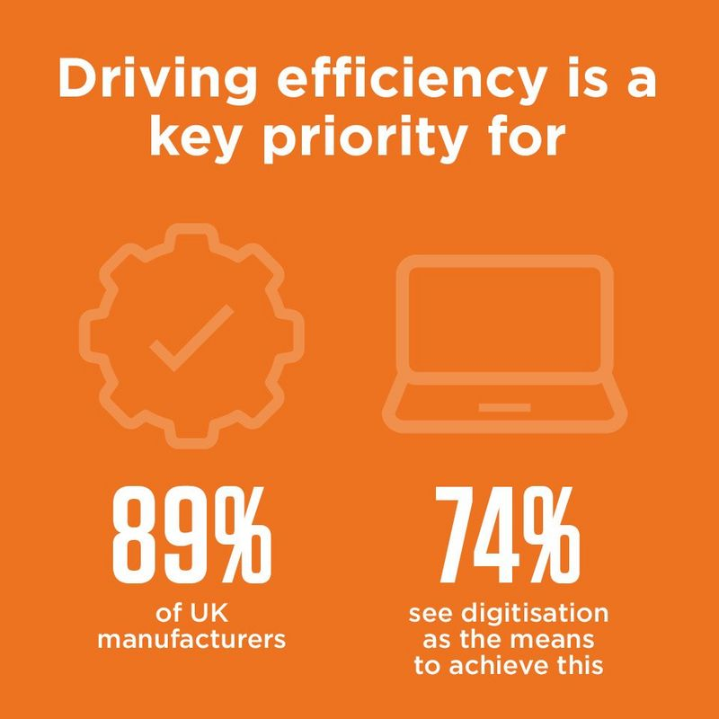 Driving efficiency is a key priority for 89% of UK Manufacturers and 74% see digitisation as the means to achieve this