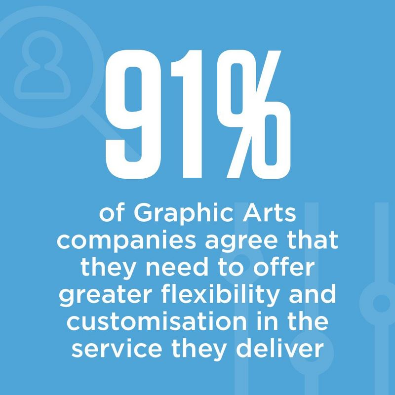 91% of graphic arts companies agree that they need to offer greater flexibility and customisation in the service they deliver