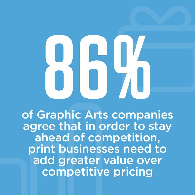 88% of graphic arts companies agree that in order to stay ahead of the competition, print businesses need to add greater value over competitive pricing