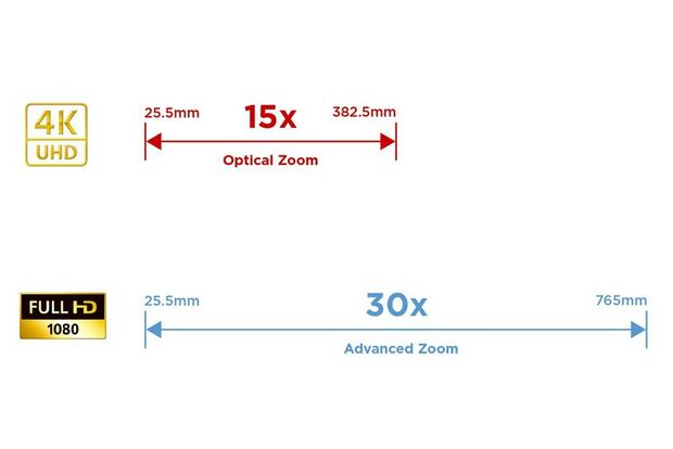 Wide 15x optical zoom