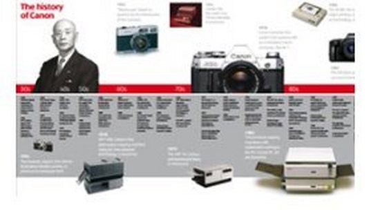 Canon History Timeline
