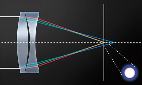 A diagram showing how chromatic aberration is produced in a typical lens.