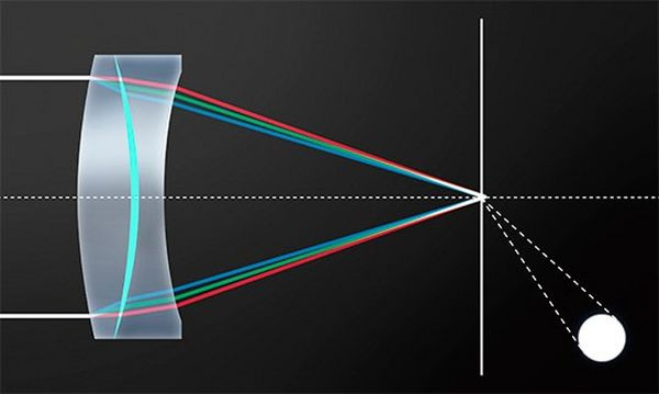 A diagram showing how Canon's BR optical element prevents chromatic aberration.