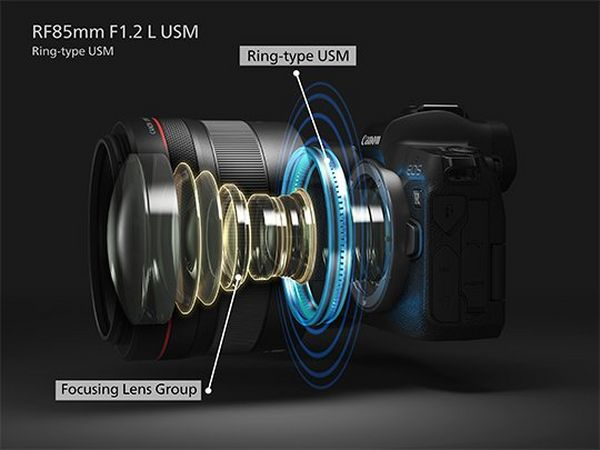 A diagram showing some of the internal workings of the Canon RF 85mm F1.2L USM lens.