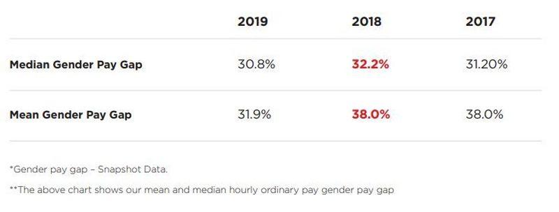 pay gap statistics
