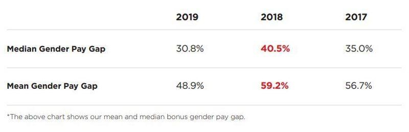 gender pay gap bonus
