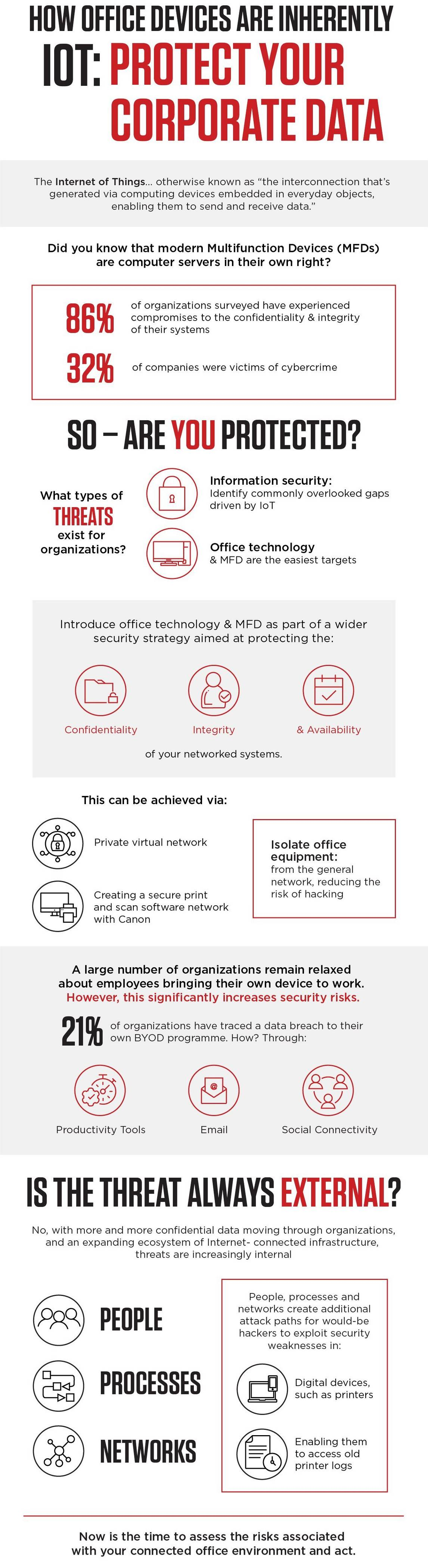 Infographic IoT Offices