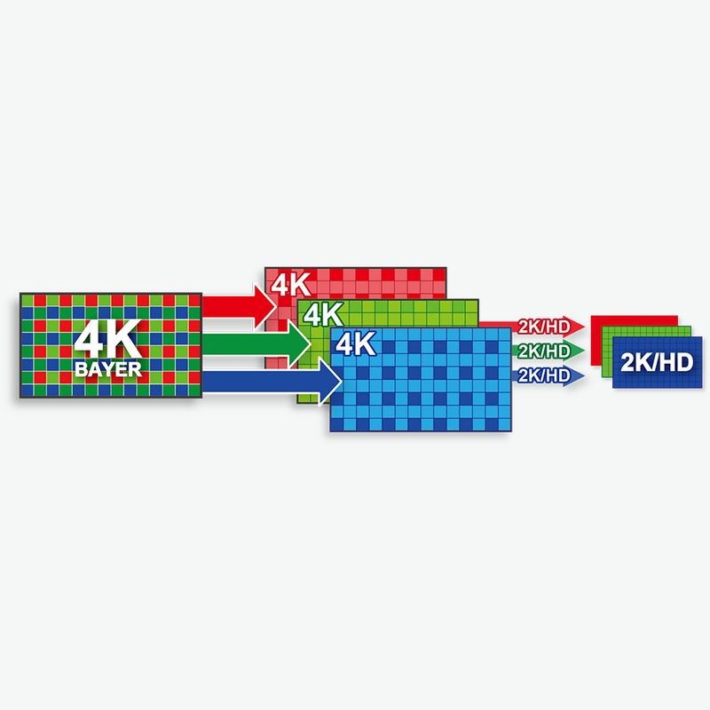 Diagram of 4k image solution