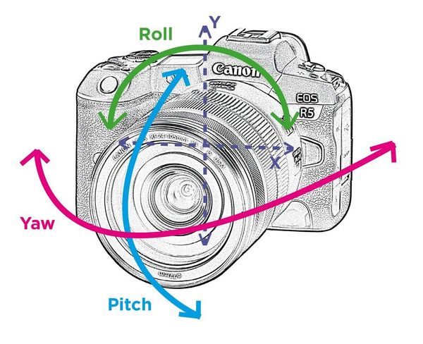 A diagram of the Canon EOS R5 illustrating 5-axis Image Stabilization.
