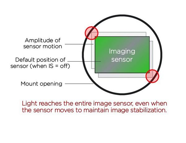 A diagram showing how the large diameter of the RF Mount gives the sensor scope for movement.