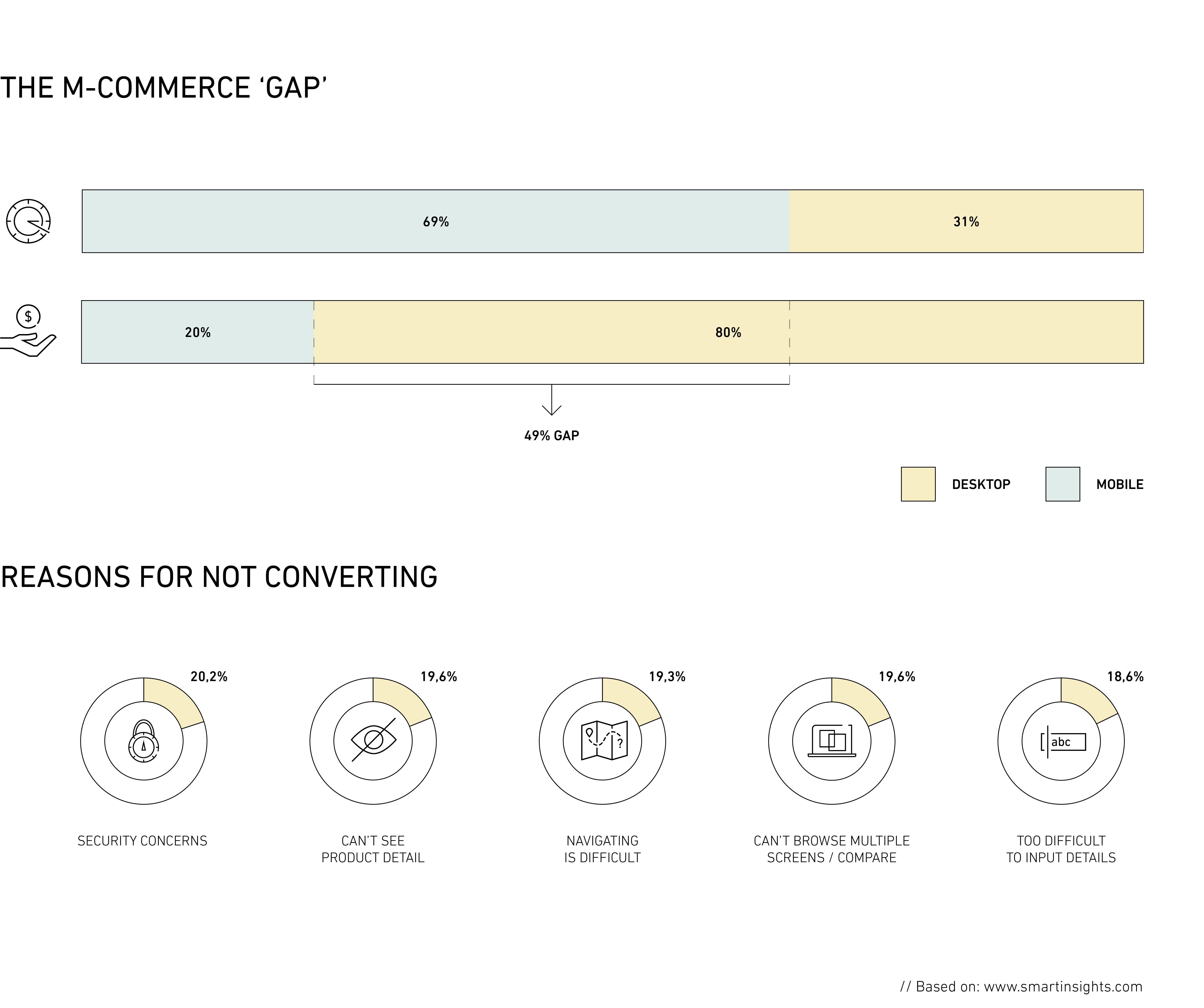 the-m-commerce-gap