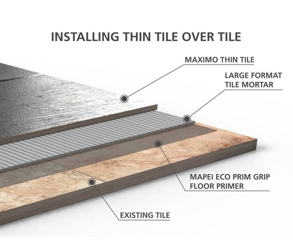 Introducing Maximo® Durable Thin Tile  Floor & Decor