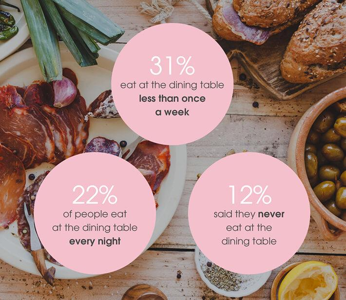 31% eat at the dining table...