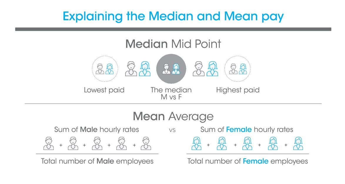 Explaining the Median and Mean pay