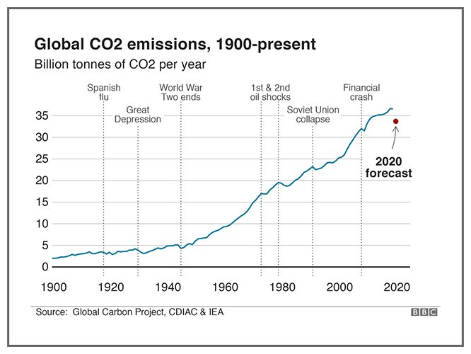 Global carbon dioxide emissions graph