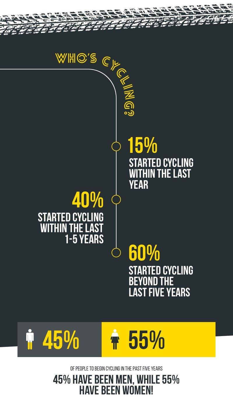 Out of the surveyed cyclists, 15% started cycling within the last year; 40% within the past 5 years and 60% have been cycling longer. Out of the last group women account for 55%.