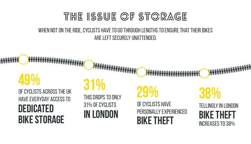 49% of cyclist have everyday access to dedicated bike storage, but only 31% in London. 29% have had their bikes stolen, 38% in London.